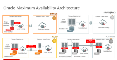 oracle Goldengate For Oracle Maximum Availability