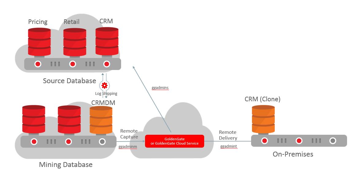 Jinyu's Blog - For Oracle DB