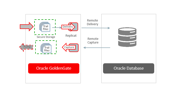 How to Configure Oracle GoldenGate Remote Capture and Delivery for